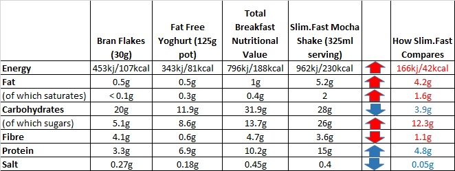 slimfast comparison